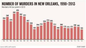 Murder rates